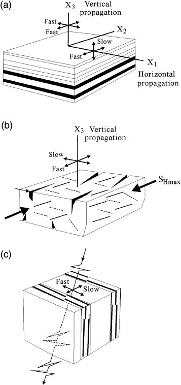 Subsurface Structure Physical Properties Fault Zone