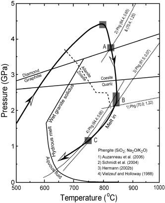 Chemical Geodynamics Of Continental Subduction Zone Metamorphism