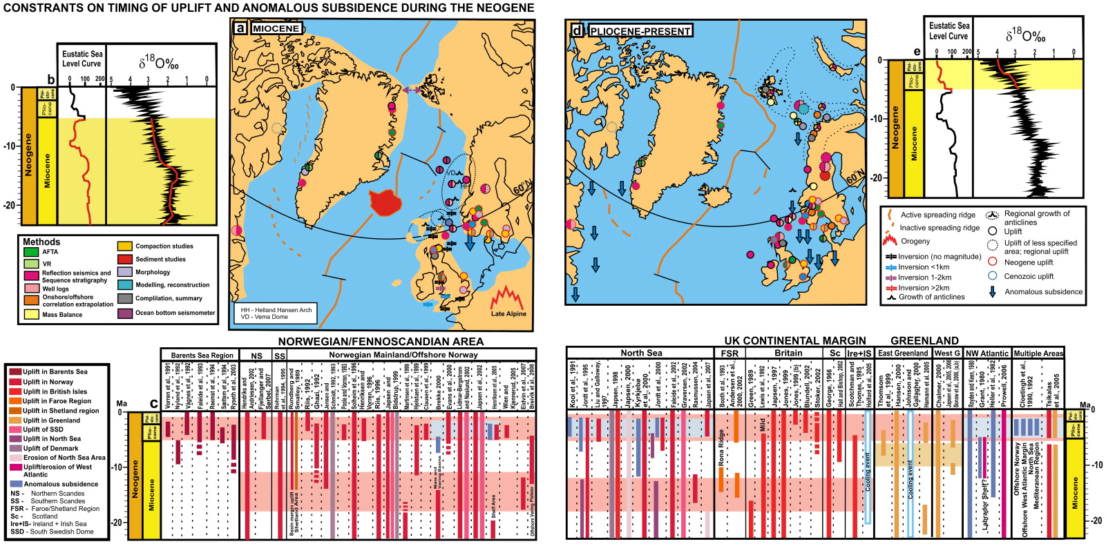 Cenozoic uplift and subsidence in the north atlantic region compilation of studies reporting uplift and subsidence during the miocene also includes studies constraining timing to be neogene red circle sciox Choice Image