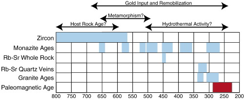 Paleomagnetic dating range