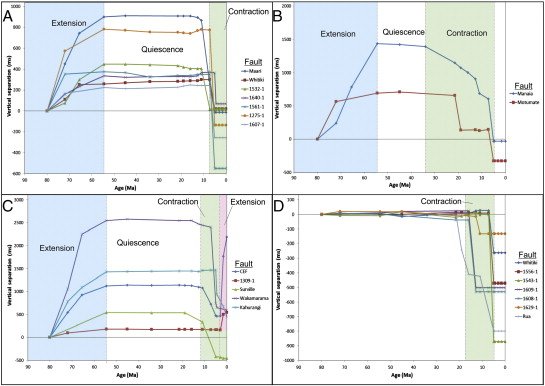 Evolution of faulting and plate boundary deformation in the