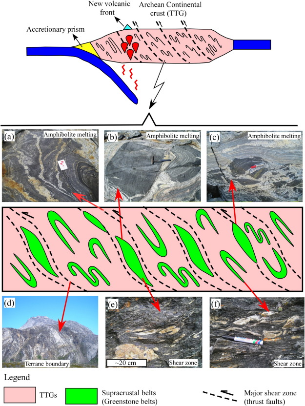 A review of structural patterns and melting processes in the Archean