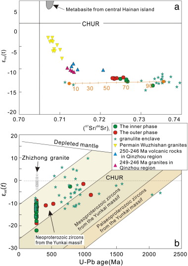 Geochronology and petrogenesis of Middle Permian S-type
