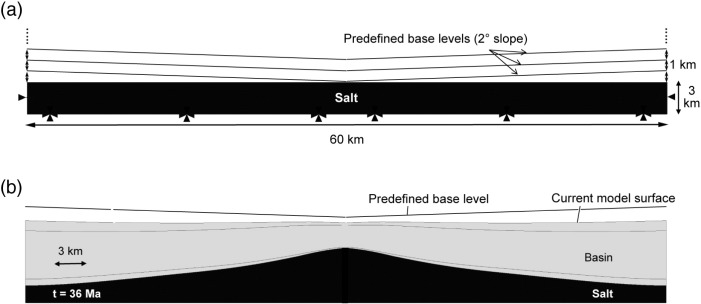 Geomechanical analysis of a welding salt layer and its
