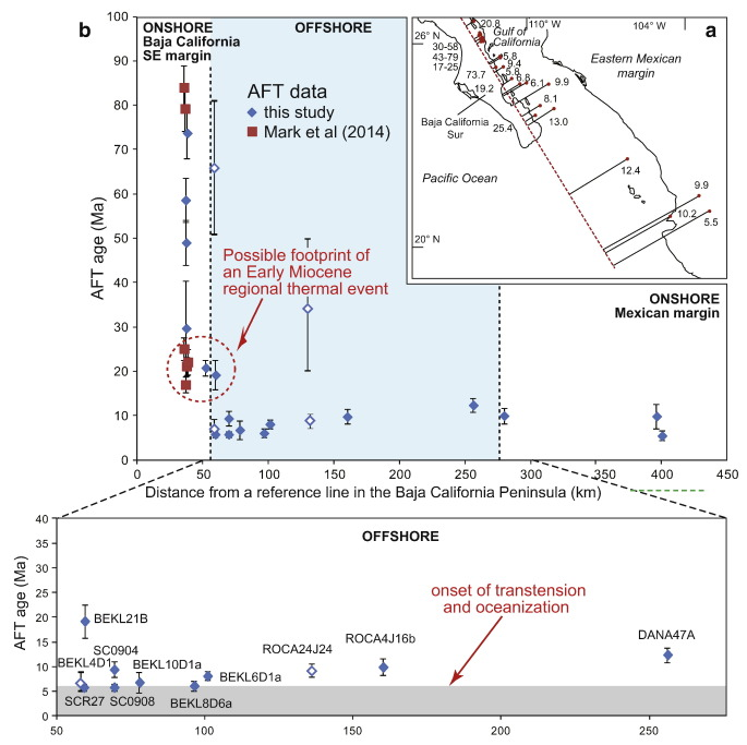Fission track dating geology of california