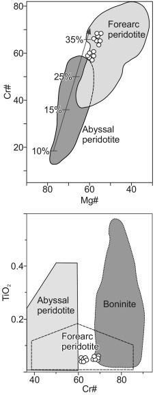 Age and setting of Permian Slide Mountain terrane ophiolitic