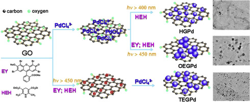 Graphene-supported small-sized palladium nanoparticles made by