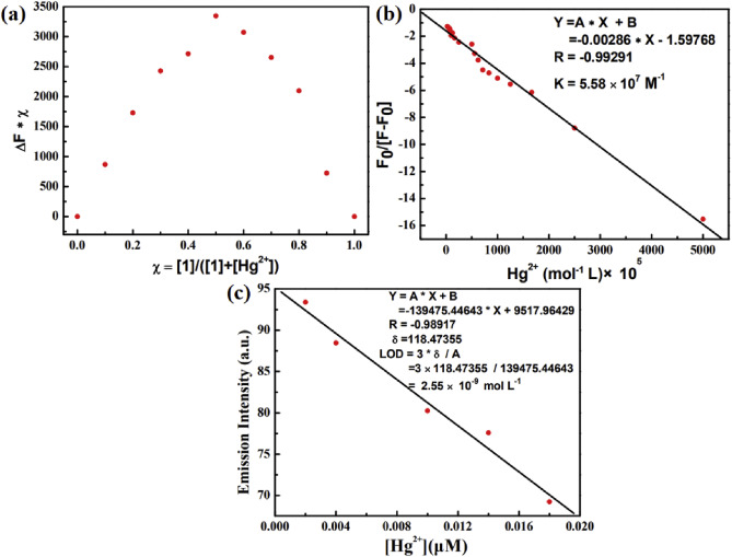 A multifunctional aggregation-induced emission (AIE)-active