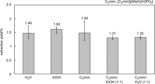Extraction and isolation of ganoderic acid Σ from Ganoderma lucidum
