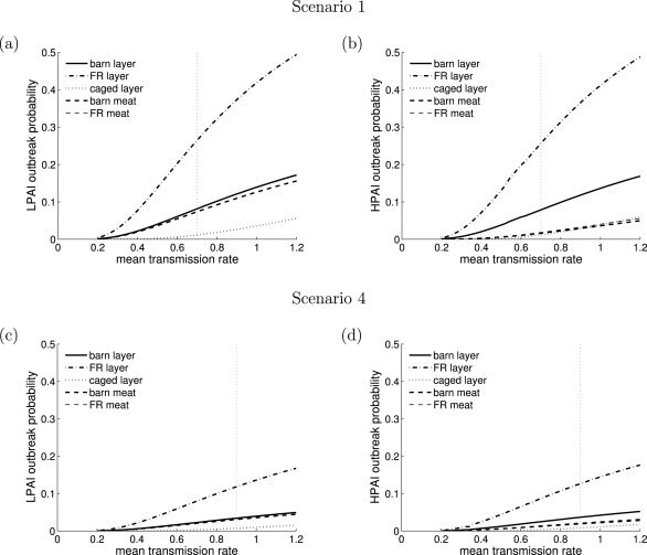 Modelling high pathogenic avian influenza outbreaks in the