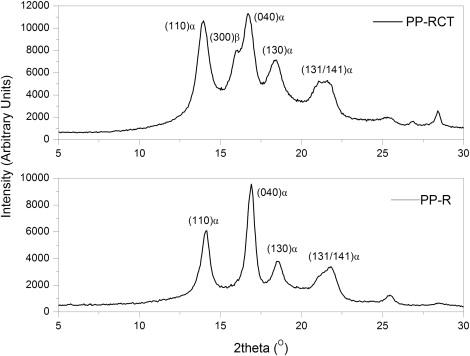 Effect of crystalline structure of polypropylene random copolymers