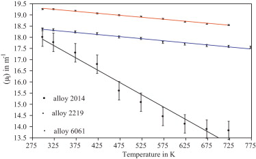 Phase diagram aluminum alloy 6061 wiring diagram for light switch thermo physical properties of wrought aluminum alloys 6061 2219 and rh sciencedirect com calcium phase diagram 6061 aluminum microstructure ccuart Gallery
