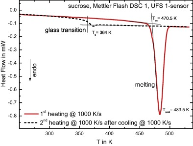 Heat Capacity And Transition Behavior Of Sucrose By Standard Fast