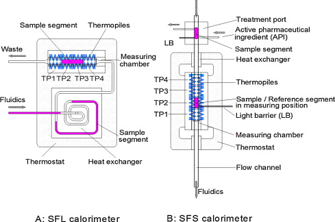 Toward High Throughput Chip Calorimetry By Use Of Segmented Flow