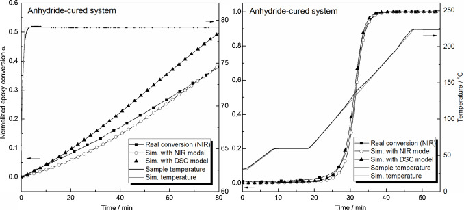 Analyzing the network formation and curing kinetics of epoxy measured and simulated epoxy conversion based on nir and dsc models as a function of time for isothermal left and multi step curing scenario right for ccuart Gallery