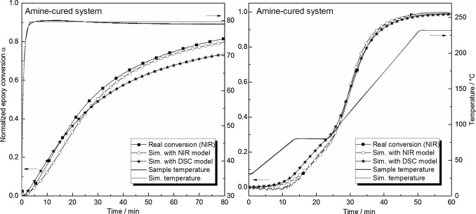 Analyzing the network formation and curing kinetics of epoxy measured and simulated epoxy conversion based on nir and dsc models as a function of time for isothermal left and multi step scenario right for the ccuart Gallery