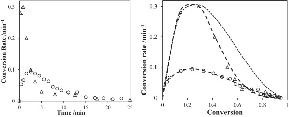 Microwave and thermal curing of an epoxy resin for microelectronic left rate versus time curve and right rate versus conversion curve calculated from isothermal measurements at 120 c for thermally cured and ccuart Gallery