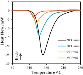 Microwave and thermal curing of an epoxy resin for microelectronic dsc exotherms for non isothermal curing of epoxy resin eo1080 at various heating rates in order of increasingly negative values 2 5 10 and 20 c min1 ccuart Gallery