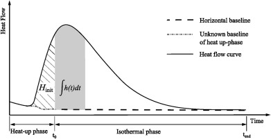 An iterative approach for isothermal curing kinetics modelling of download full size image ccuart Gallery