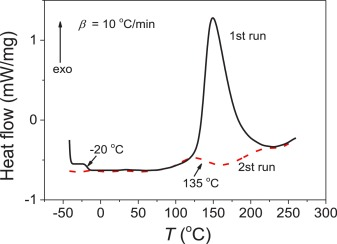Isothermal curing kinetics of a flame retardant epoxy resin fig 1 ccuart Gallery