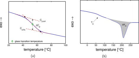 GLASS TRANSITION TEMPERATURE PDF