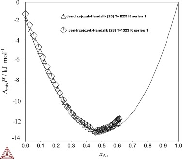 Thermodynamic properties of liquid silver-gold–gallium