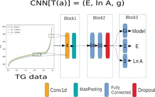 Predicting kinetic triplets using a 1d convolutional neural