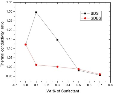 Experimental investigation of thermal conductivity and