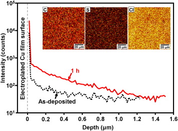 Formation mechanism of pinholes in electroplated Cu films