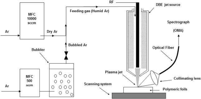 COLD ATMOSPHERIC PRESSURE PLASMA SURFACE INTERACTIONS WITH POLYMER AND CATALYST MATERIALS