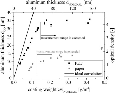 Comparison of thickness determination methods for physical-vapor