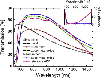 Multifunctional metal oxide electrodes: Colour for thin film