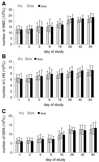 The effect of doxycycline treatment on the postvaccinal