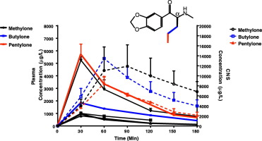 Impact of common clandestine structural modifications on synthetic