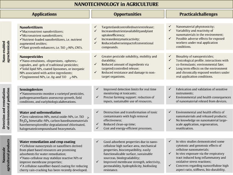 Nanotechnology in agriculture: Opportunities, toxicological