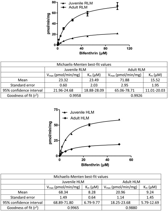 Age dependent in vitro metabolism of bifenthrin in rat and human