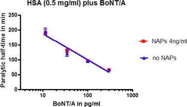 The role of human serum albumin and neurotoxin associated