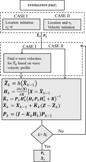 Nonlinear Kalman Filtering for acoustic emission source
