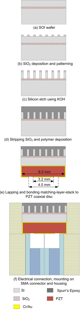 Microfabrication of stacks of acoustic matching layers for 15 MHz