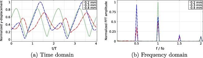Finite element modeling of nonlinear acoustics/ultrasonics for the