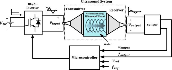Dissimilar Trend Of Nonlinearity In Ultrasound Transducers And