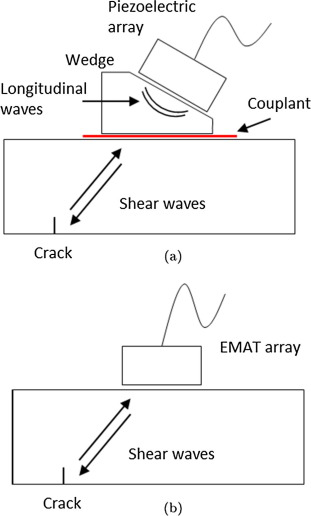 1 s2.0 S0041624X16302785 gr1 emat phased array a feasibility study of surface crack detection  at gsmportal.co