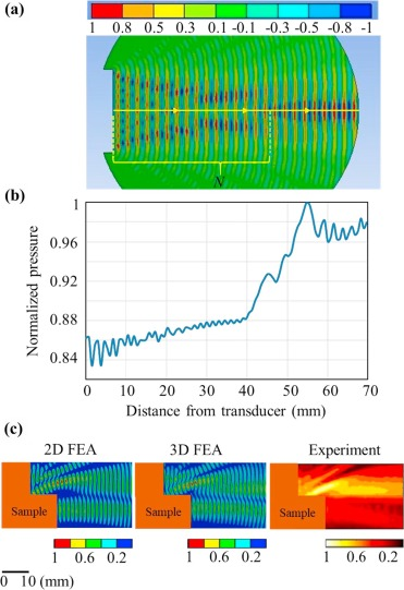 Modeling ultrasound propagation through material of