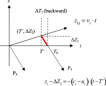 Doppler shift equation and measurement errors affected by