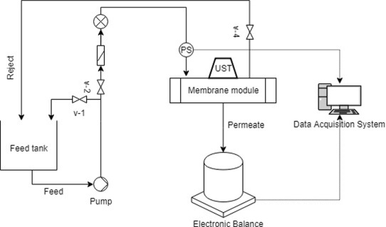In Situ Ultrasound Assisted Control Of Polymeric Membrane Fouling Sciencedirect