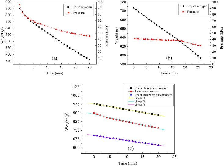 The evaporation characteristics of liquid nitrogen coolant of HTS