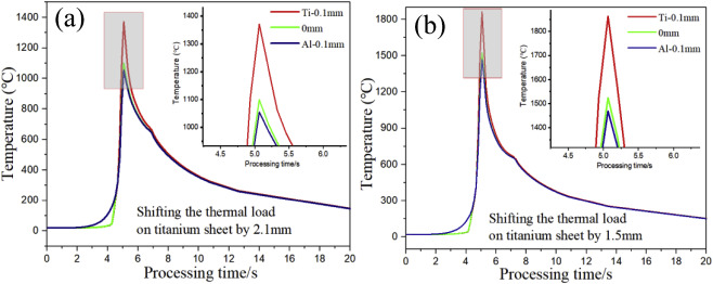 Microstructure and mechanical characterization of re-melted Ti-6Al