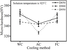 Effects of solution temperature and cooling rate on