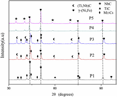 Microstructure and tribology properties of in-situ MC(M:Ti