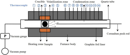 A New Method For Separation Of As Pb Alloys Vacuum